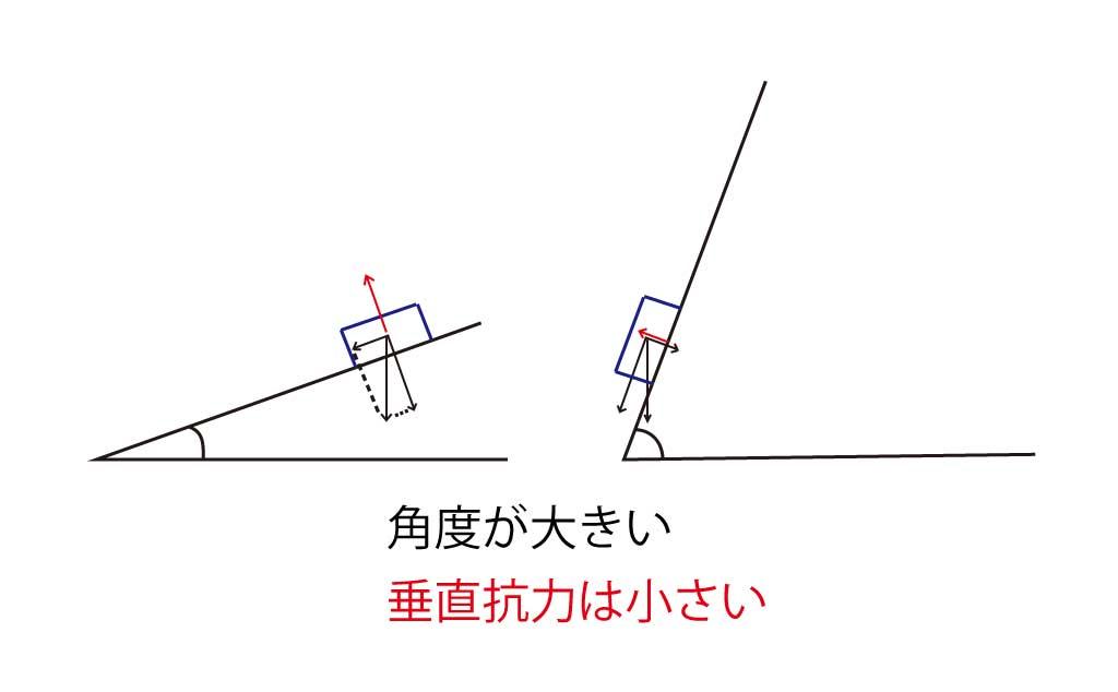 抗力 方 垂直 求め 力